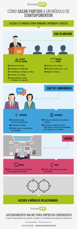 infografia StartupMentor